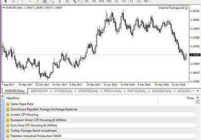 How to Use MT4 To Maximize Your Forex Trading
